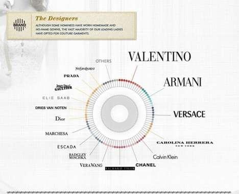 Opulent Oscar Style Graphs