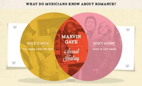 Love Lyric Charts
