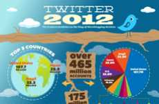 Microblogging Service Guides - The Twitter 2012 Infographic Has the Freshest Stats on the Service