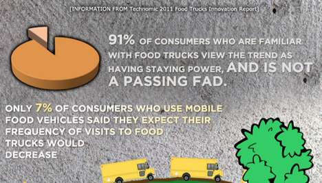 Streetside Cuisine Charts - The Business of Food Trucks Infographic Reveals Some Interesting Facts