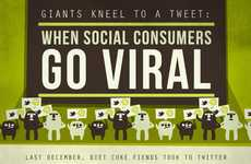 Online Influence Graphs - The When Social Consumers Go Viral Infographic is About Tweet Power