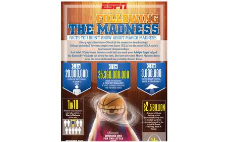 College Ball Graphs - 'Following the Madness' Infographic Covers Basketball Craziness