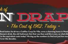 Price Flashback Infographics - This Don Draper Infographic Compares Prices from 1962 to 2012