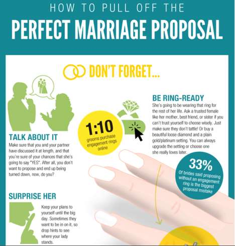 The Brilliant 'Perfect Marriage Proposal' Infographic is Helpful