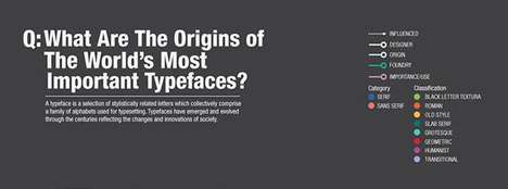 The Origins of Popular Typefaces Infographic is Educational