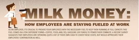 Worker Nourishment Charts