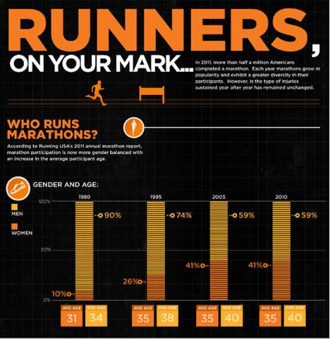 The 'Who Runs a Marathon?' Infographic Cites Common Race-Induced Ailments