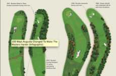 Golf Course Infographics - The '100 Ways Augusta Changed to Make the Masters Harder' Graph is Bold