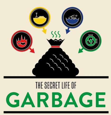 'The Secret Life of Garbage' Infographic Teaches the Management System