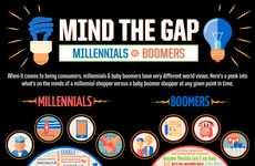 Generation Comparing Charts - Mind the Gap : Millenials VS Boomers Infographic Analyzes Age Groups