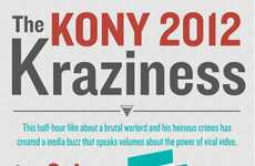 Viral Video Impact Charts - The Kony Kraze Infographic Explores the Controversial Internet Campaign