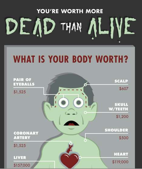 The 'You're Worth More Dead Than Alive' Infographic is Disturbing