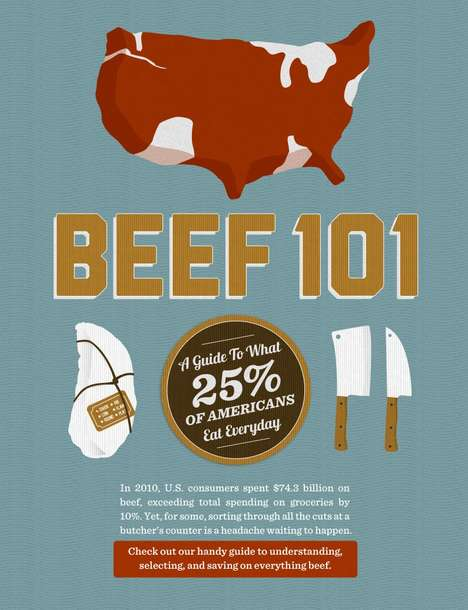 Red Meat Health Guides - The Beef 101 Infographic Breaks Down Buying from the Butcher