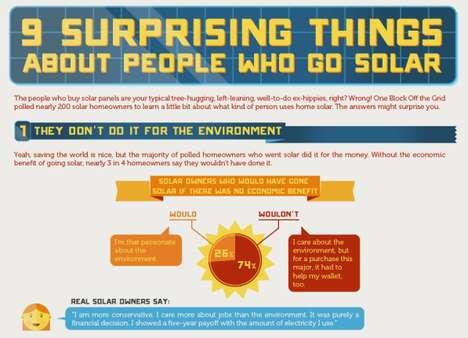 Energy Efficient Infographics