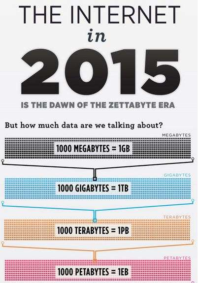 'The Internet in 2015' Infographic Offers Knowledge of Years to Come
