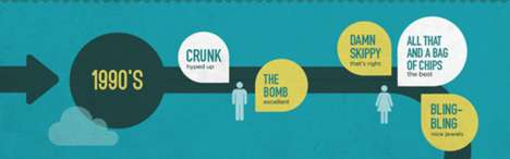 Ebonics Timeline Graphs - '20 Years of Slang' Has Left Pop Culture with Some Gems
