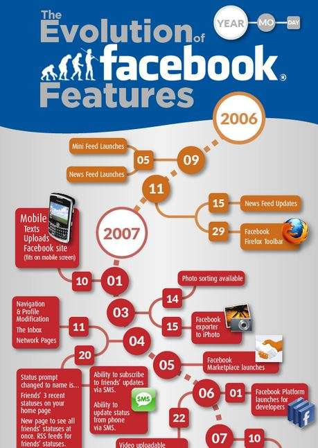 Social Network Lifeline Charts - 'The Evolution of Facebook Features' Infographic Shows Many Faces
