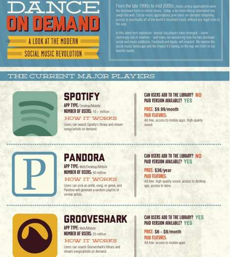Piracy-Evading Music Statistics - The 'Dance on Demand' Infographic Looks at Online Media Apps