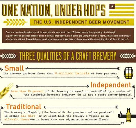 Beer Exploring Graphs - The 'One Nation, Under Hops' Infographic Looks at Independent Breweries