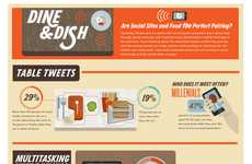 Internet Food Obsession Charts - The Dine and Dish Infographic Explores Online Culinary Habits