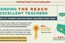 Learning Improvement Charts - Extending the Reach of Excellent Teachers Infographic is Informative
