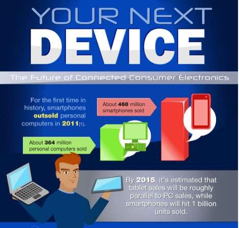 Smartphone Advacement Charts