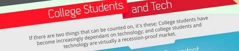 Classroom Tech Impact Charts