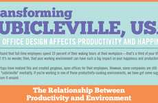 Productive Workplace Charts - The 'Transforming Cubicleville, USA' Infographic