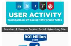 Social Media Comparison Infographics - Go-Gulf.com Compares Statistics of Major Websites