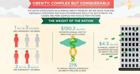 Weight-Tracking Graphs - This Obesity Infograph is Alarming