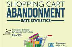 Online Purchase Retraction Stats - The 'Shopping Cart Abandonment' Infographic Discusses Web Habits