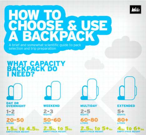 Travel-Packing Infographics