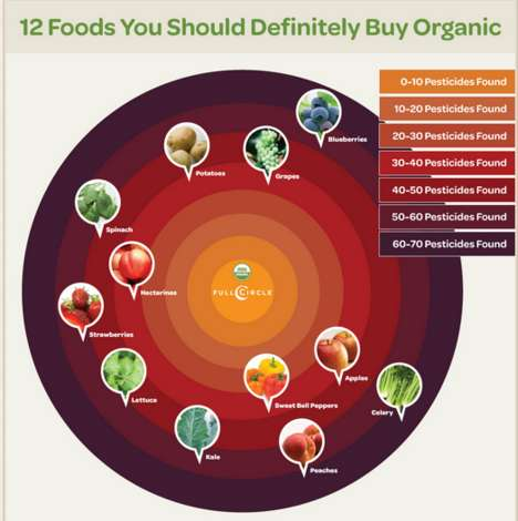 Pesticide Produce Charts