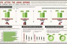 Middle Eastern Age Infographics - The Arab Youth Survey 2012 Looks at Life After the Arab Spring
