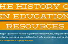 Evolving Virtual Learning Charts - 'The History of Online Education' Infographic