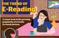 Electronic Readership Stats - 'The Trend of E-Reading' Infographic Details Book Consumption