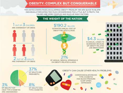 Obesity Infographic Shows the Dangers and Prevalence of Obesity in America
