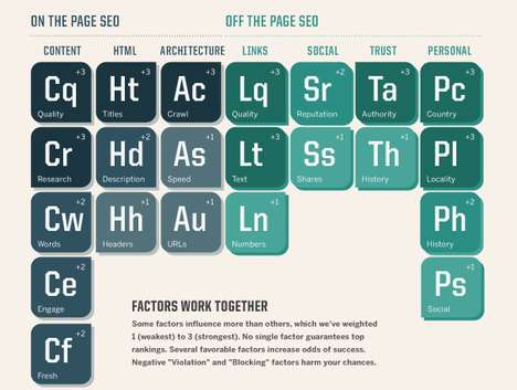 Scientific Search Layouts - The Periodic Table of SEO Ranking Factors Infograph Masters the Internet