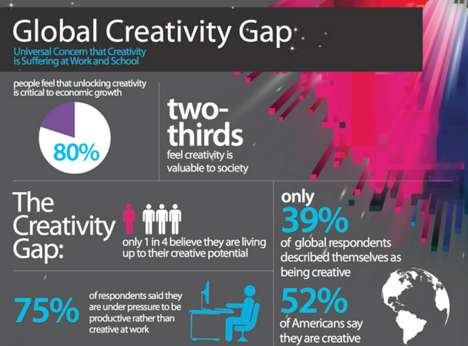 The Global Creativity Gap Infographic Shows the World's Depleting Innovation