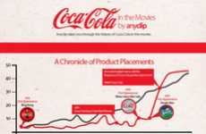 Pop Product Placement Charts - The 'Coca-Cola in the Movies' Infographic Proves Why Coke is King