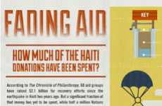 Decreasing Disaster Fund Graphs - The 'Fading Aid' Haiti Donations Infograph Lays it Out