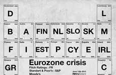 Indebted Countries Periodic Tables - The Retrofuturs Eurocrisis Poster is Fiscally Aware