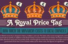 Regal Extravagance Infographics - The 'Royal Price Tag' Infographic is Delves Into Spending Habits
