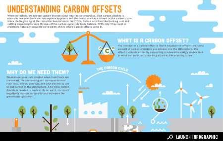 Carbon-Conscious Infographics
