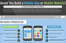 Development Advice Charts - The 'Should You Build a Mobile App or Mobile Website' Infographic