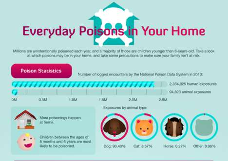 This Poison Infographic Reveal Tips on Harmful Household Products