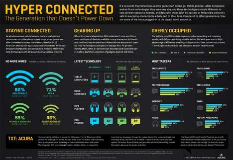 Digital Usage Infographics
