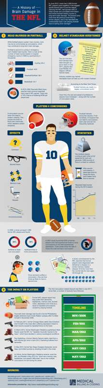 Sports Injury Infographics