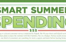 Weather-Altering Budget Stats - The Smart Summer Spending Infographic Reveals Insightful Tips