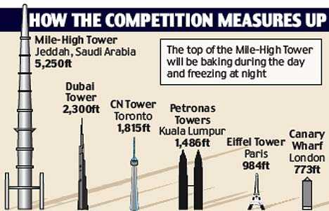 Mile-High Tower (UPDATE) - Jeddah, Saudi Arabia